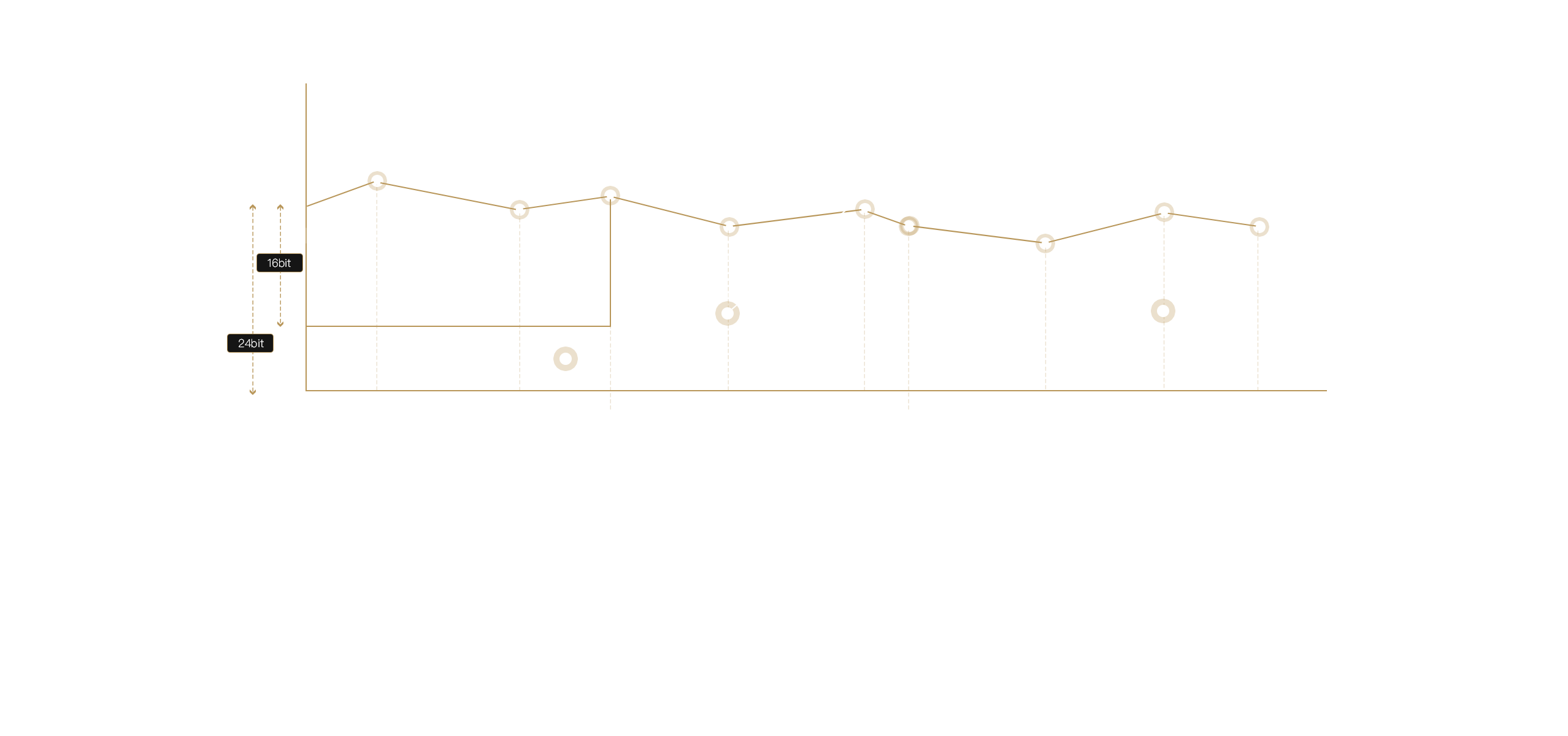 各频率部分之间的衔接处理自然融洽,弥补在人声中低频段(100-300H)的缺失。1寸4寸的德式中高音单元组合,既保证了高音的层次和色感,又弥补了以往小单元组合里中频声音不够饱满、浑厚的缺陷。8寸超低音单元下潜可低至30Hz,营造足够的爆棚感。再加上现代高保真大功率的美国TI公司D类运放,能在不超过30的有限体积范围内产生不低于100dB的声压级,真正做到为客厅环境打造完整的音质享受。