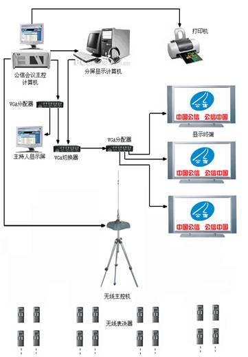 无线表决器系统(bj-w3)
